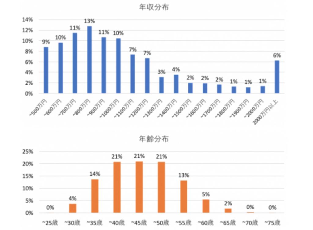 年収分布と年齢分布